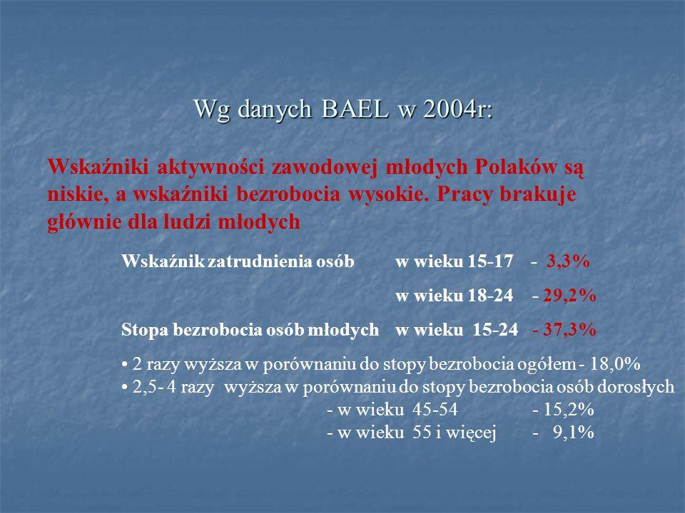 Wg danych BAEL w 2004r: