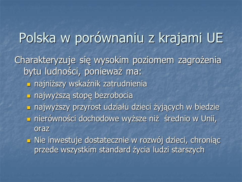 Polska w porównaniu z krajami UE