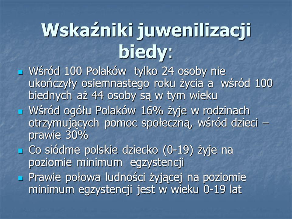 Wskaźniki juwenilizacji biedy: