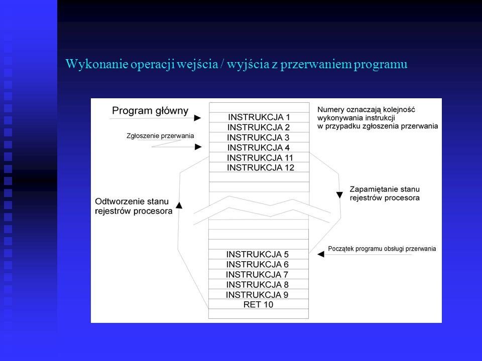 Wykonanie operacji wejścia / wyjścia z przerwaniem programu