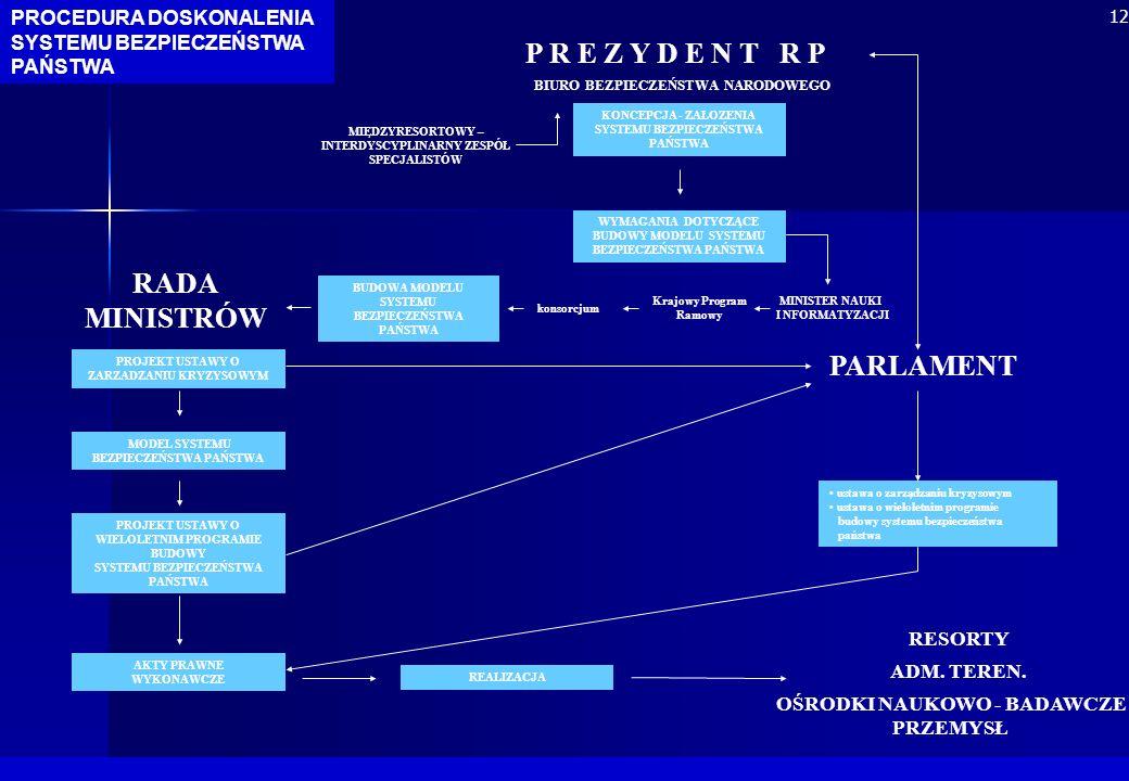 RADA MINISTRÓW PARLAMENT