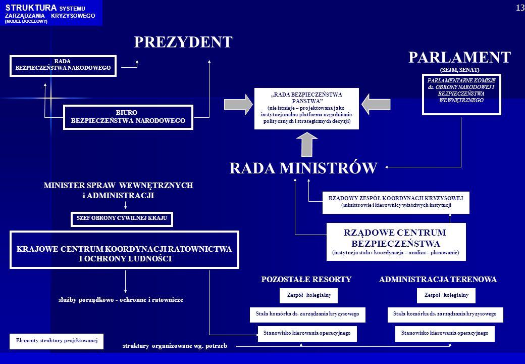 PREZYDENT PARLAMENT RADA MINISTRÓW RZĄDOWE CENTRUM BEZPIECZEŃSTWA
