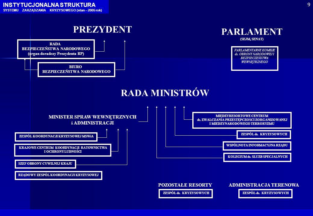 PREZYDENT PARLAMENT RADA MINISTRÓW INSTYTUCJONALNA STRUKTURA 9