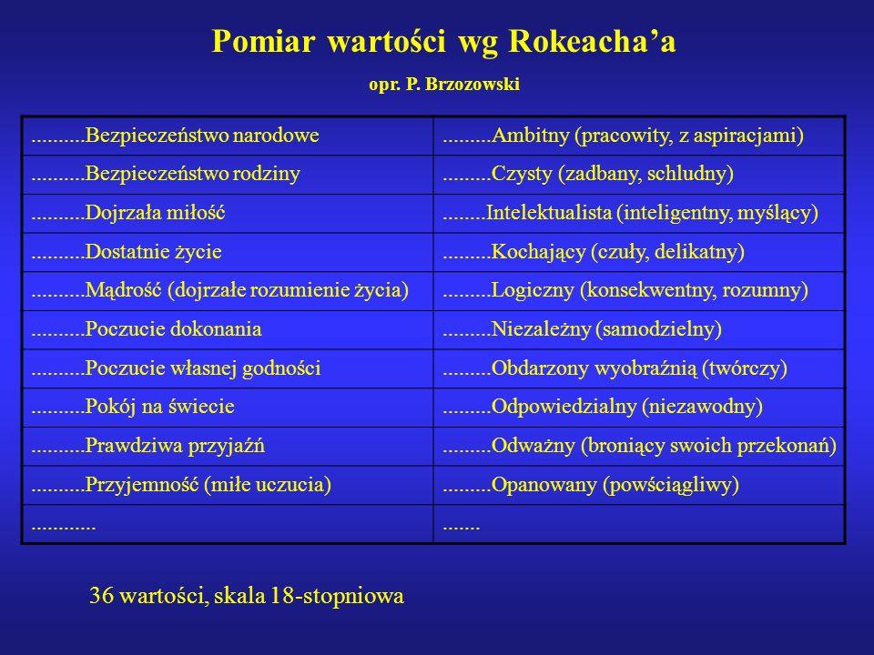 Pomiar wartości wg Rokeacha'a