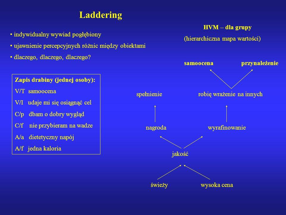 Laddering HVM – dla grupy (hierarchiczna mapa wartości)