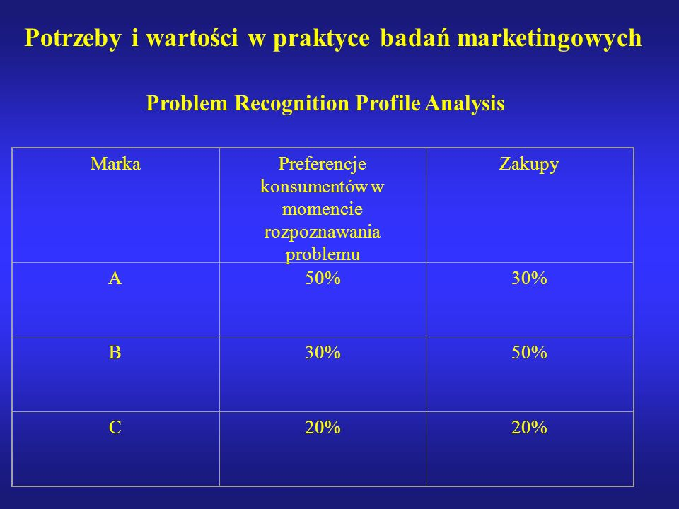 Problem Recognition Profile Analysis