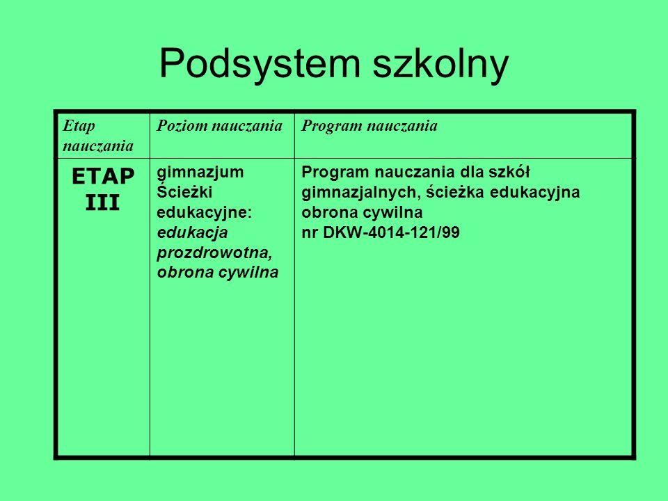 Podsystem szkolny ETAP III Etap nauczania Poziom nauczania