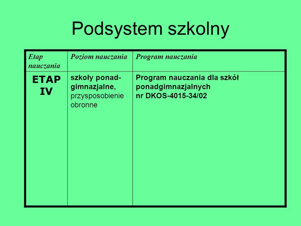 Podsystem szkolny ETAP IV Etap nauczania Poziom nauczania