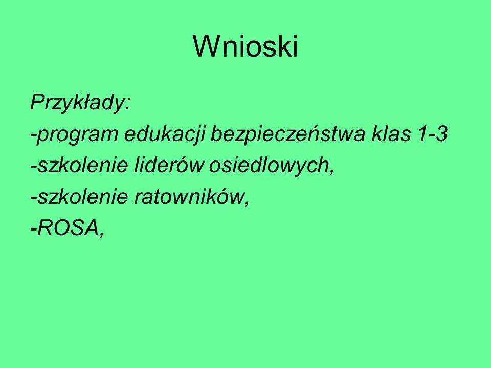 Wnioski Przykłady: -program edukacji bezpieczeństwa klas 1-3
