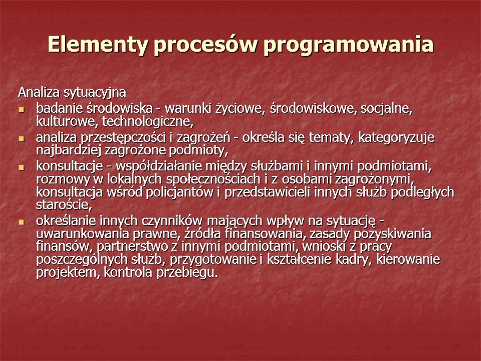 Elementy procesów programowania