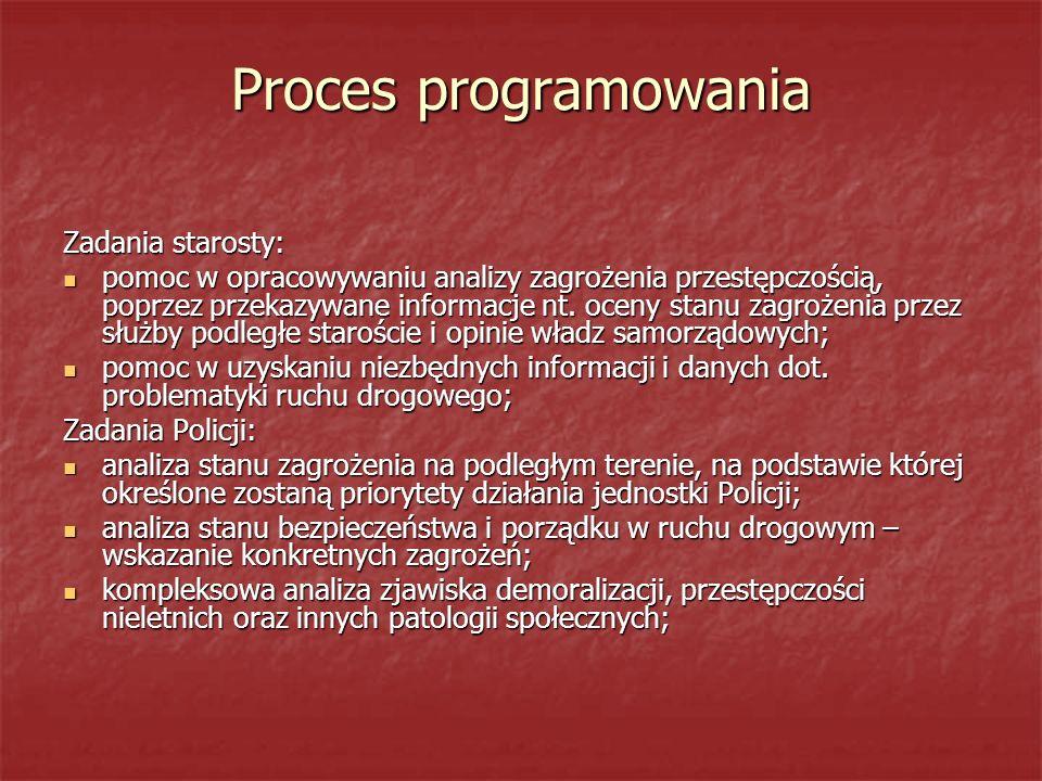 Proces programowania Zadania starosty:
