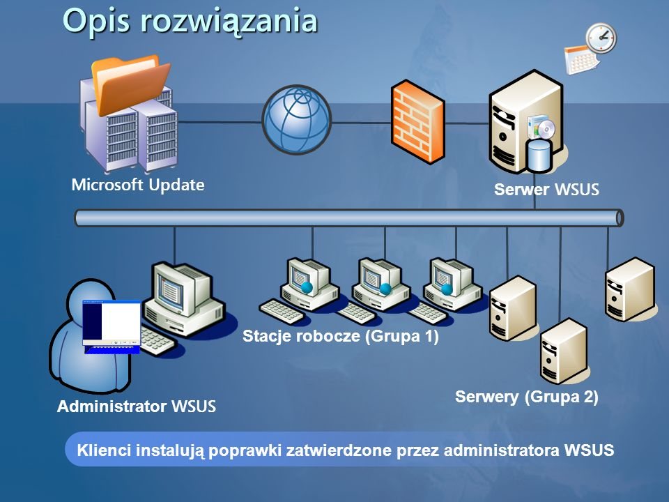 Opis rozwiązania Microsoft Update Serwer WSUS Stacje robocze (Grupa 1)