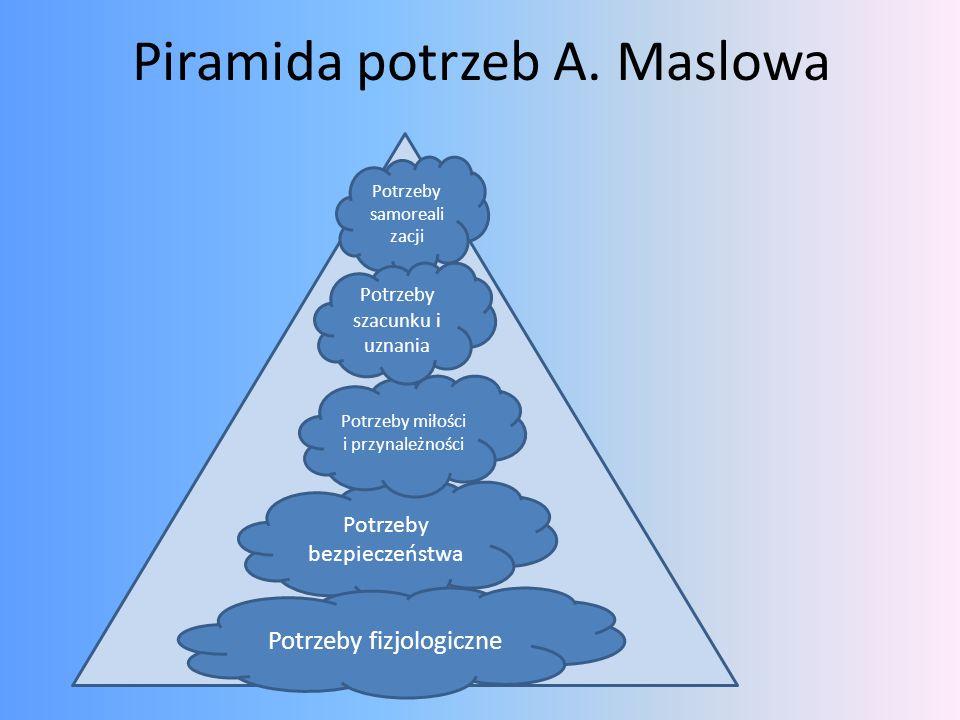 Piramida potrzeb A. Maslowa