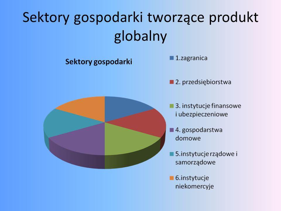 Sektory gospodarki tworzące produkt globalny