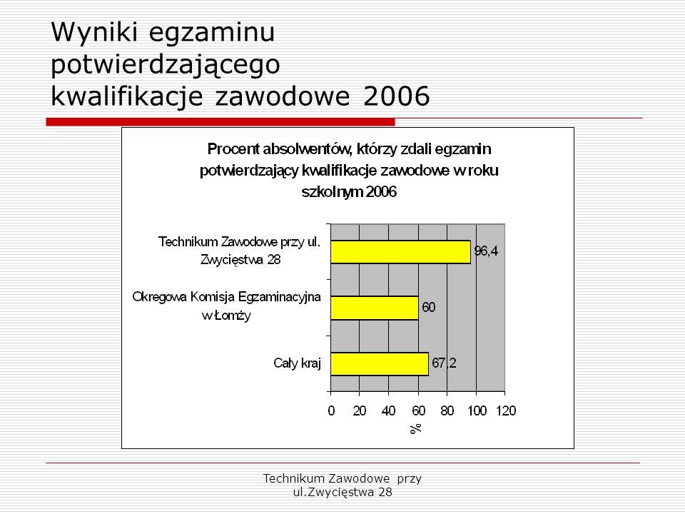 Wyniki egzaminu potwierdzającego kwalifikacje zawodowe 2006