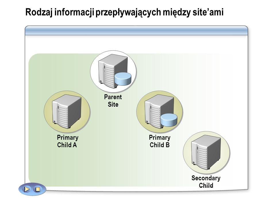 Rodzaj informacji przepływających między site'ami