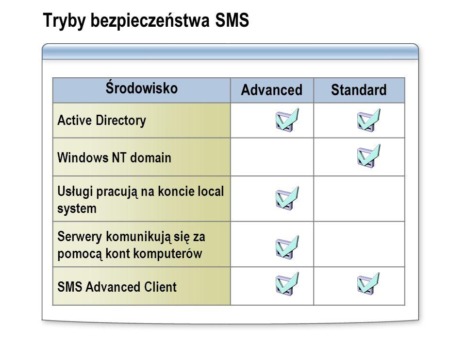 Tryby bezpieczeństwa SMS