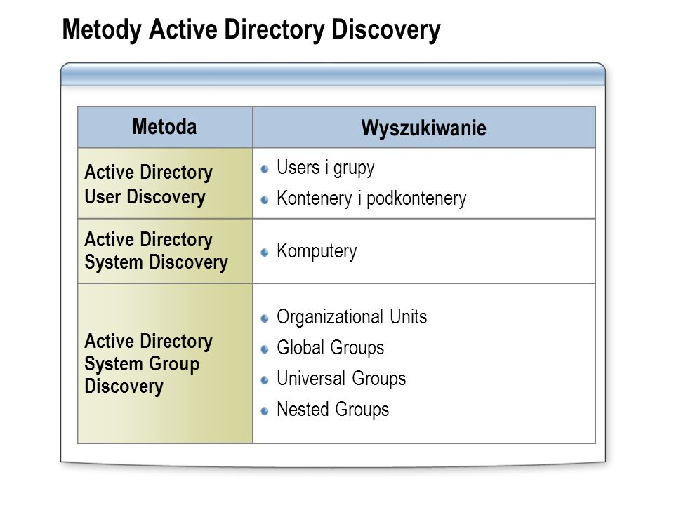 Metody Active Directory Discovery
