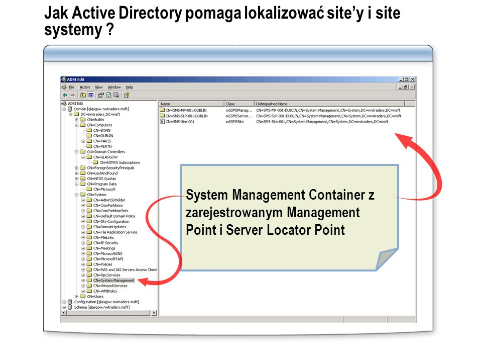 Jak Active Directory pomaga lokalizować site'y i site systemy