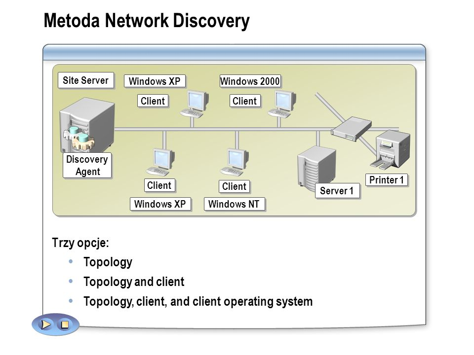 Metoda Network Discovery