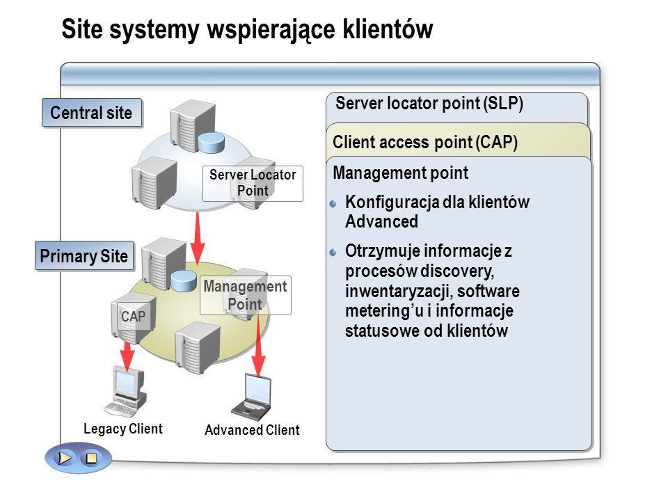 Site systemy wspierające klientów