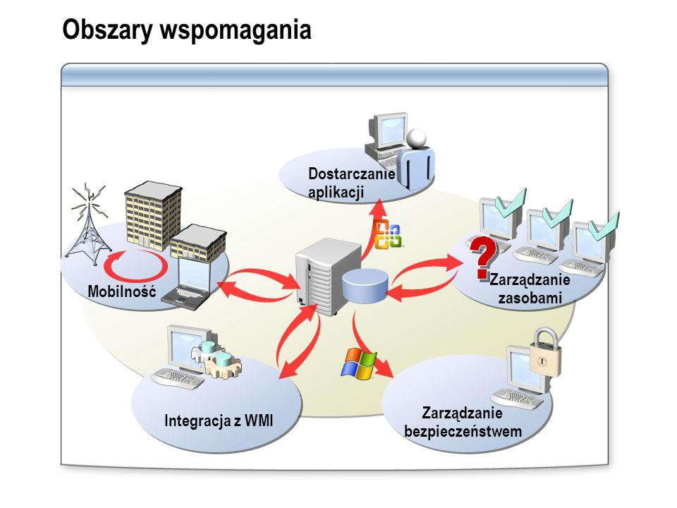 Obszary wspomagania Dostarczanie aplikacji Zarządzanie Mobilność