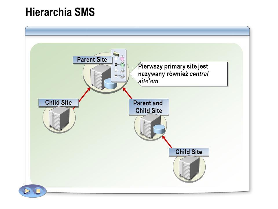 Hierarchia SMS Parent Site