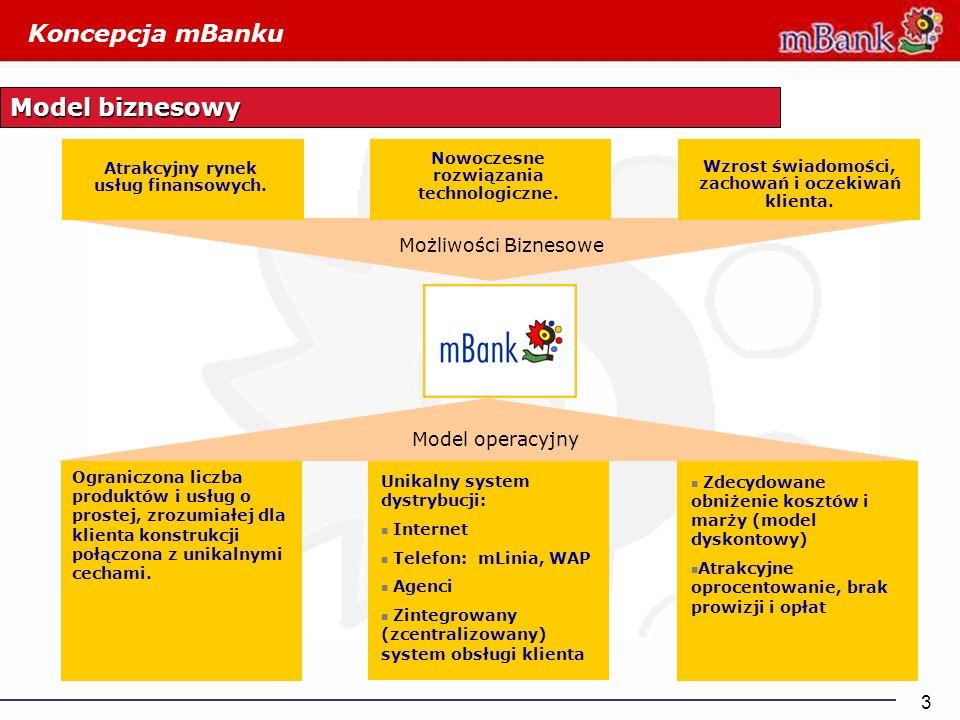 Koncepcja mBanku Model biznesowy Możliwości Biznesowe Model operacyjny