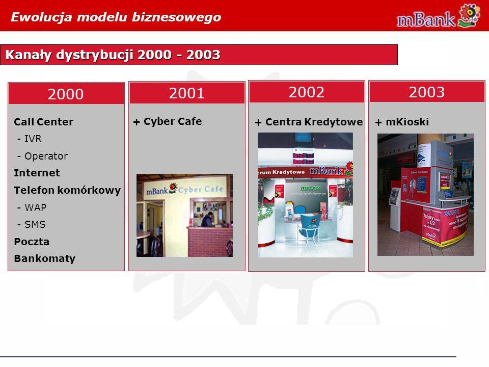 2000 2001 2002 2003 2004 Ewolucja modelu biznesowego