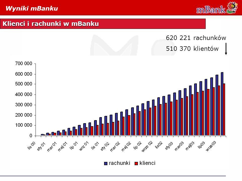 Wyniki mBanku Klienci i rachunki w mBanku 620 221 rachunków 510 370 klientów