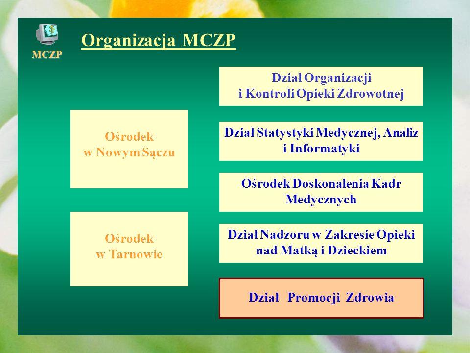 Organizacja MCZP Dział Organizacji i Kontroli Opieki Zdrowotnej