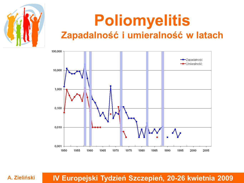 Poliomyelitis Zapadalność i umieralność w latach