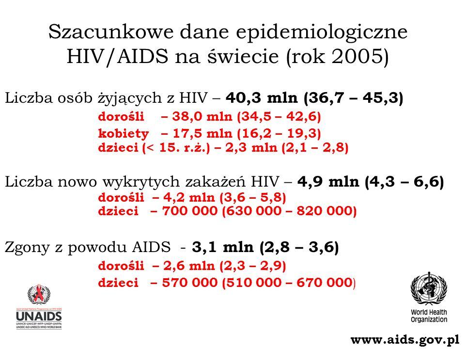 Szacunkowe dane epidemiologiczne HIV/AIDS na świecie (rok 2005)