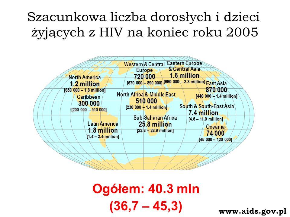 Szacunkowa liczba dorosłych i dzieci żyjących z HIV na koniec roku 2005