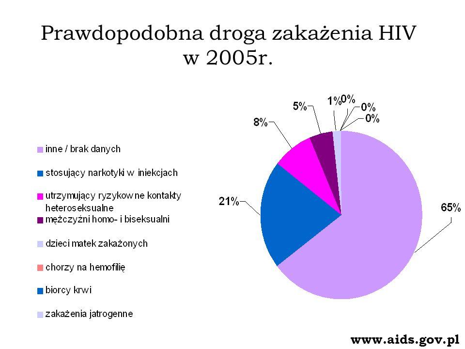 Prawdopodobna droga zakażenia HIV w 2005r.