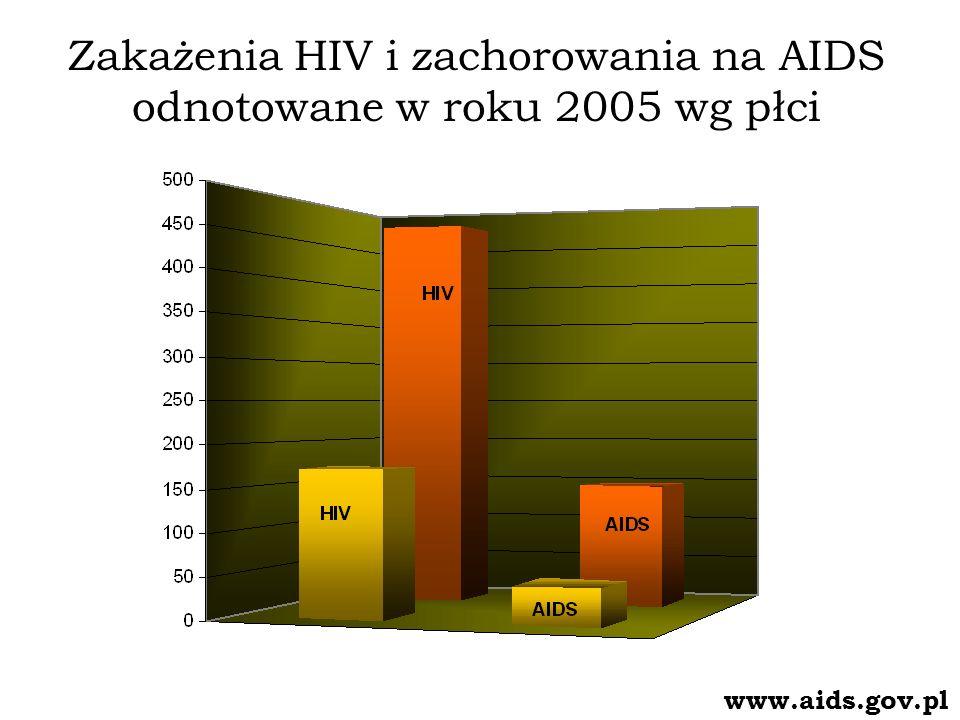 Zakażenia HIV i zachorowania na AIDS odnotowane w roku 2005 wg płci
