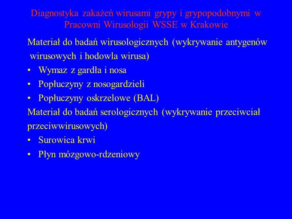 Diagnostyka zakażeń wirusami grypy i grypopodobnymi w Pracowni Wirusologii WSSE w Krakowie