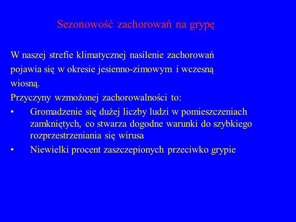 Sezonowość zachorowań na grypę