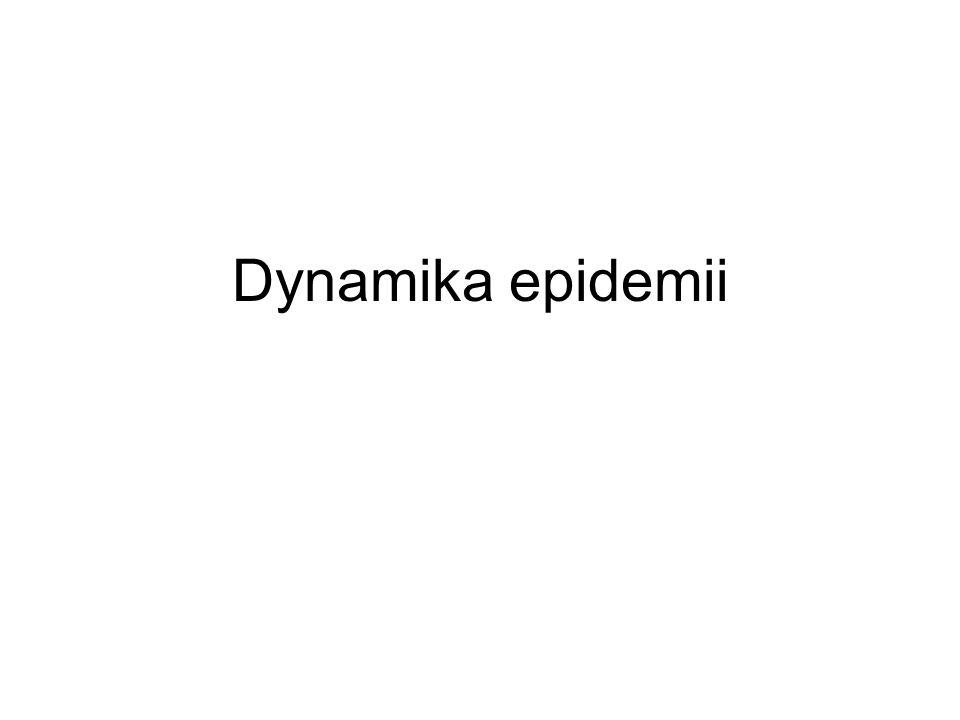 Dynamika epidemii