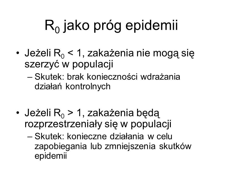 R0 jako próg epidemii Jeżeli R0 < 1, zakażenia nie mogą się szerzyć w populacji. Skutek: brak konieczności wdrażania działań kontrolnych.