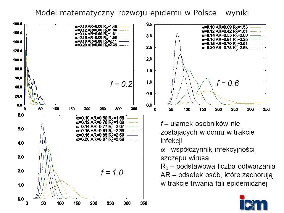 Model matematyczny rozwoju epidemii w Polsce - wyniki