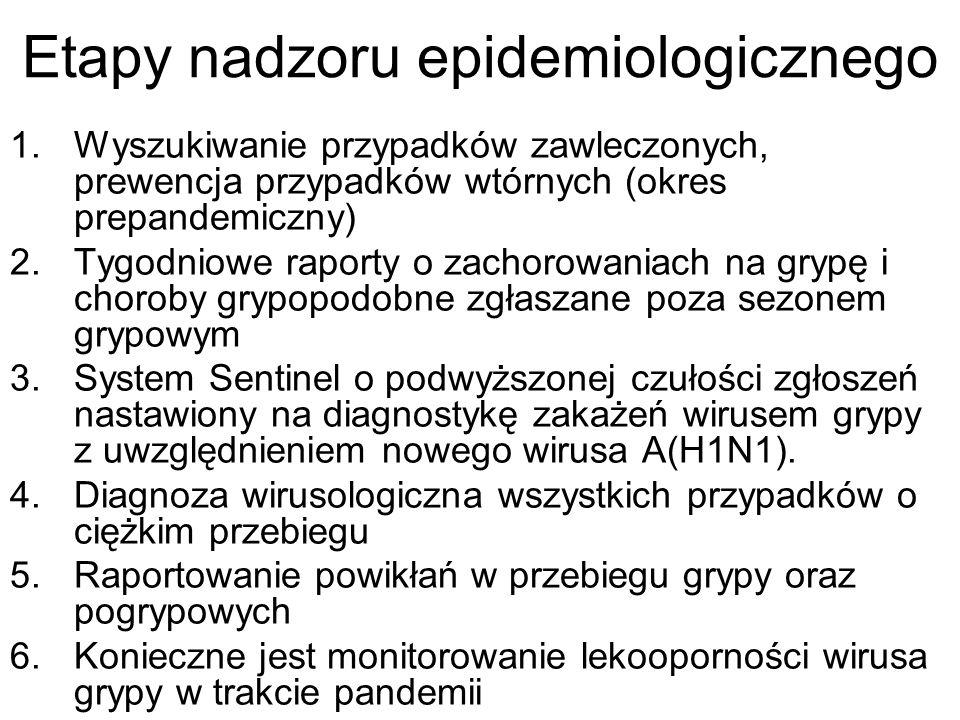 Etapy nadzoru epidemiologicznego