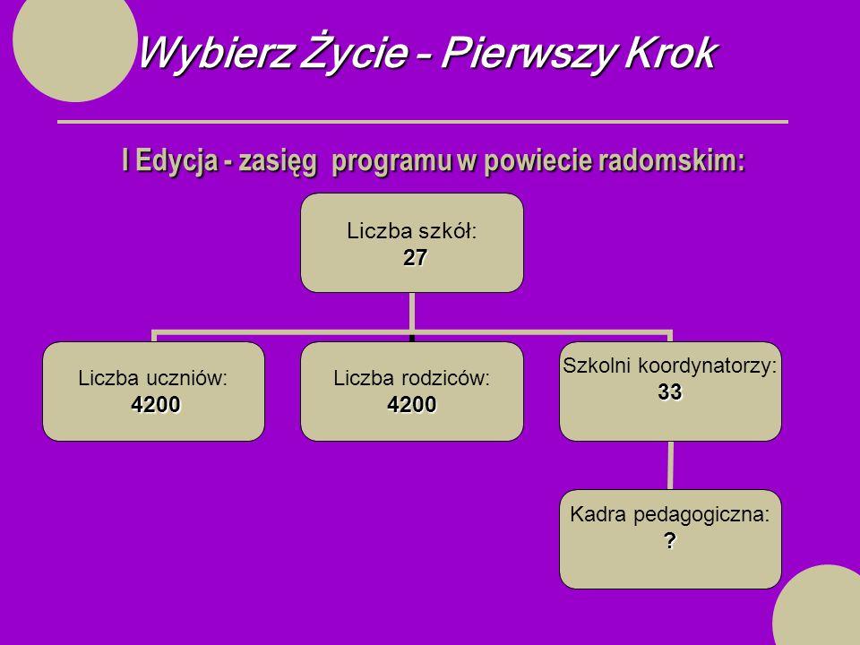 Wybierz Życie – Pierwszy Krok I Edycja - zasięg programu w powiecie radomskim: