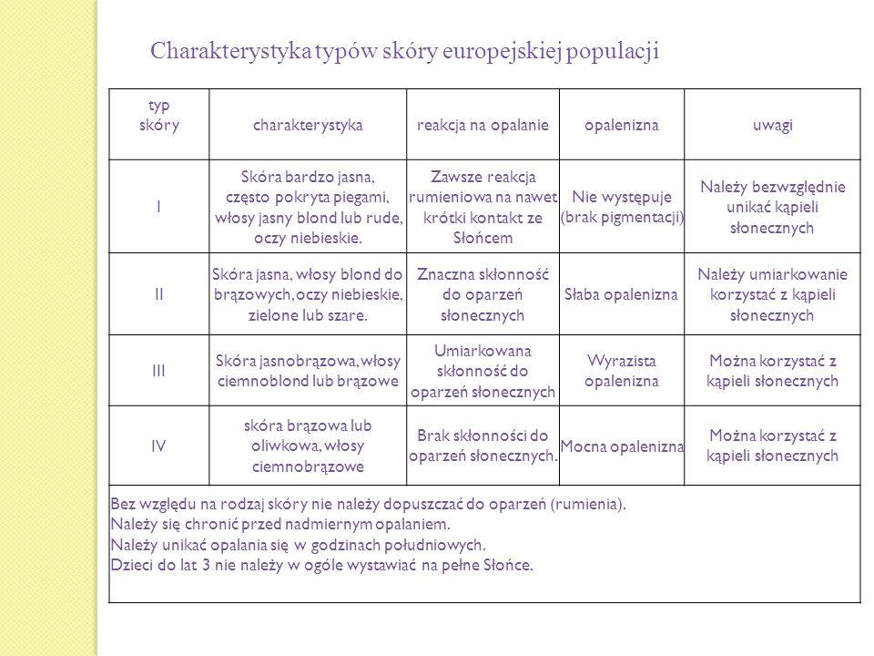 Charakterystyka typów skóry europejskiej populacji