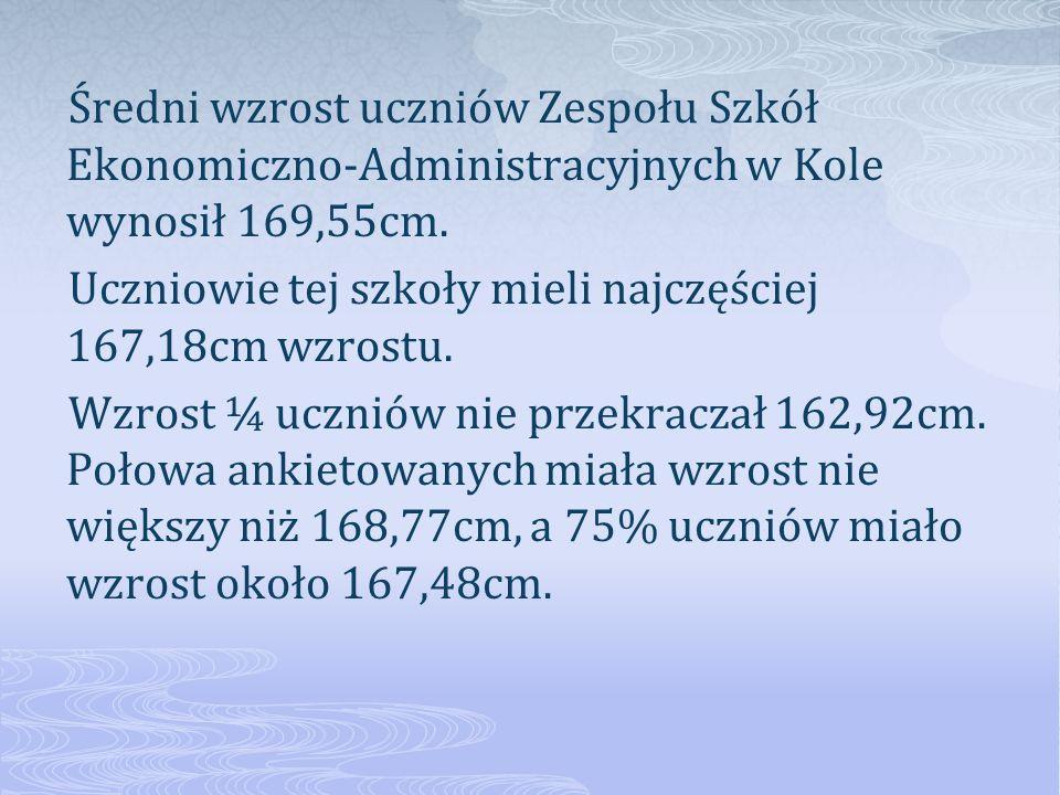 Średni wzrost uczniów Zespołu Szkół Ekonomiczno-Administracyjnych w Kole wynosił 169,55cm.