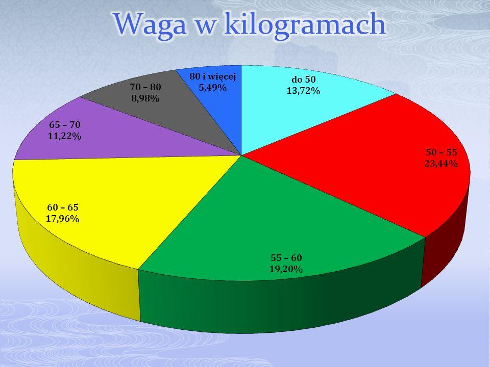 Waga w kilogramach