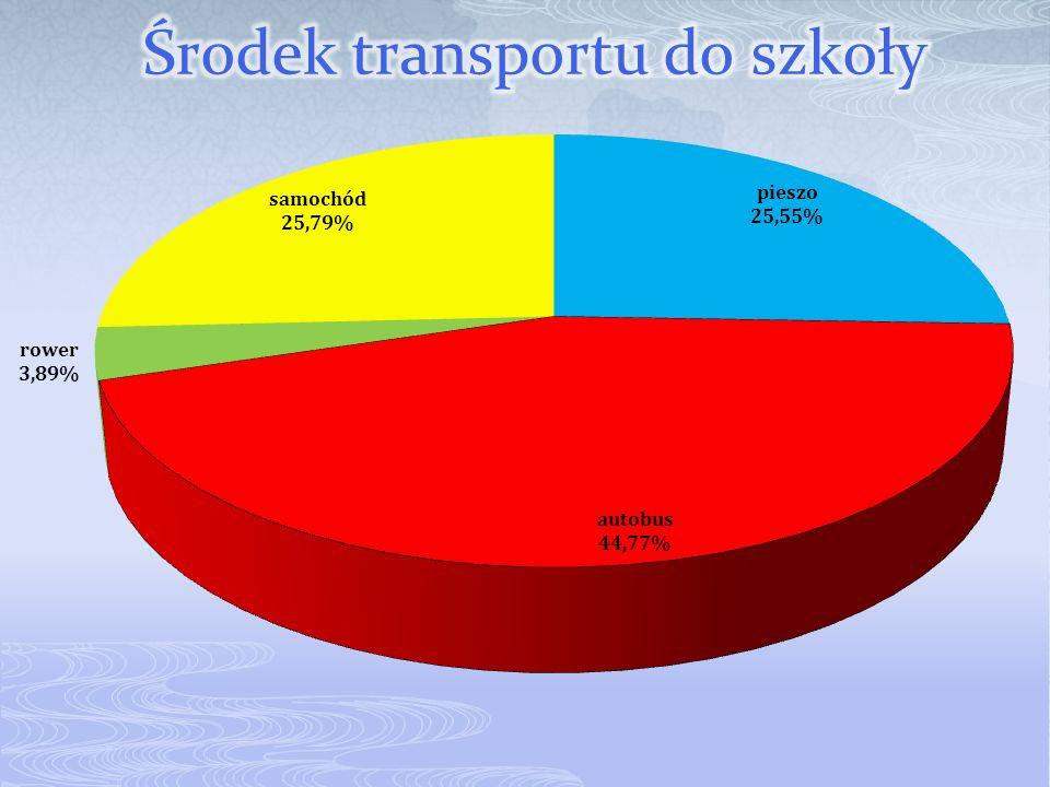 Środek transportu do szkoły