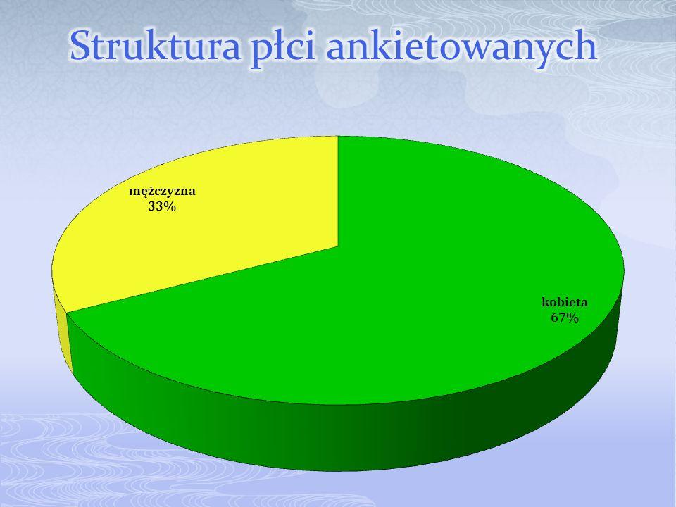 Struktura płci ankietowanych