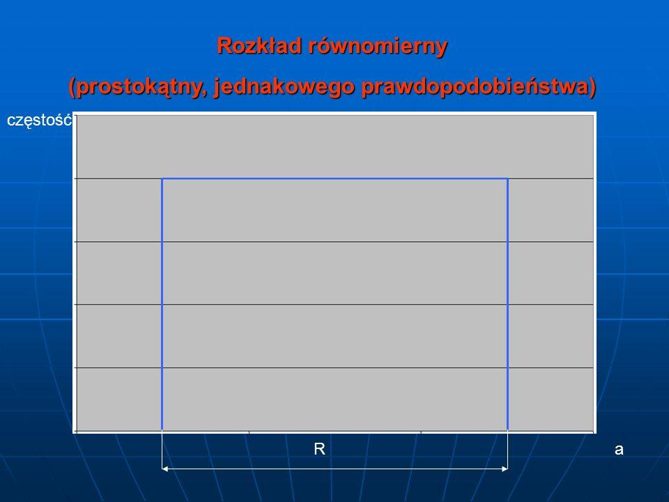 (prostokątny, jednakowego prawdopodobieństwa)