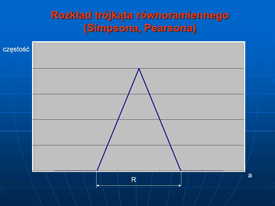 Rozkład trójkąta równoramiennego (Simpsona, Pearsona)